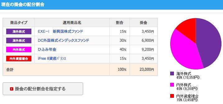 ベネフィット システムズ sbi